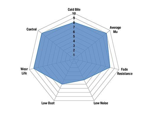 Bluestuff_spider_chart500